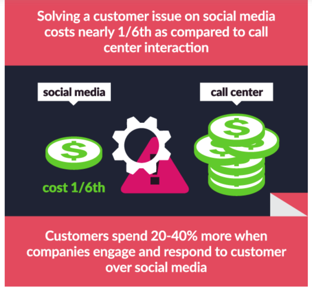 customer care sui social network